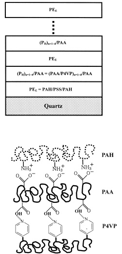 Polymeric_Multilayer_Films_Comprising_Deconstructible